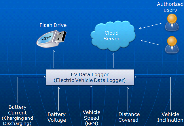 Electric Vehicle Data Logger by NSM Solutions Concept